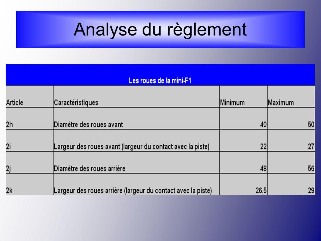 Analyse du règlement 13