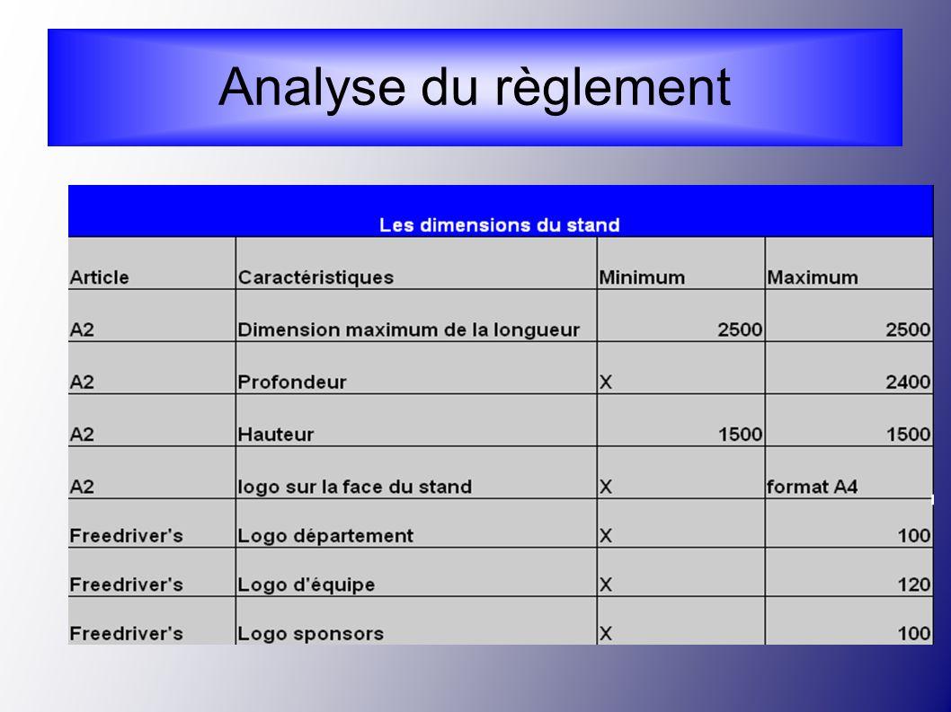 Analyse du règlement 14
