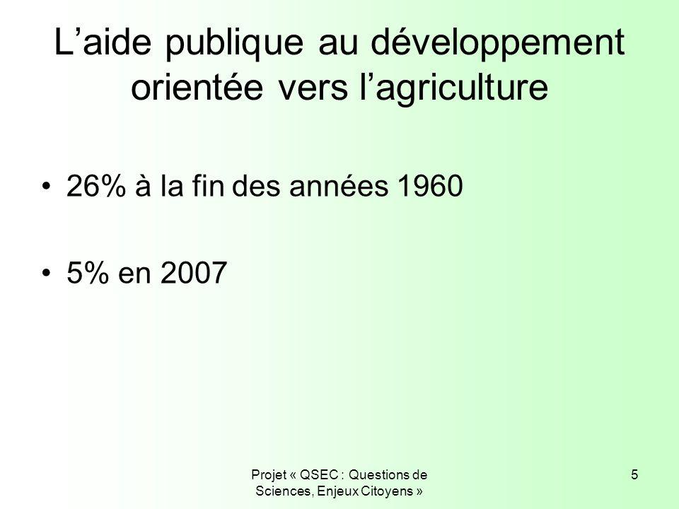 L'aide publique au développement orientée vers l'agriculture
