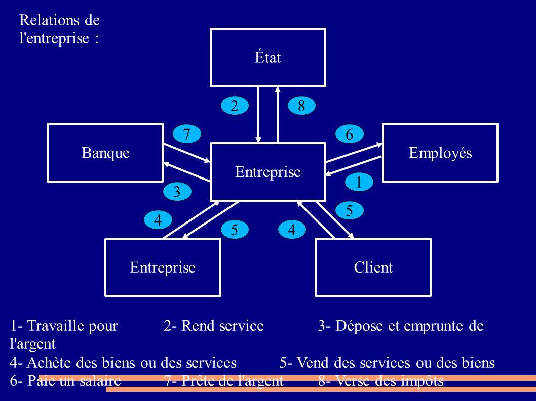 Relations de l entreprise :