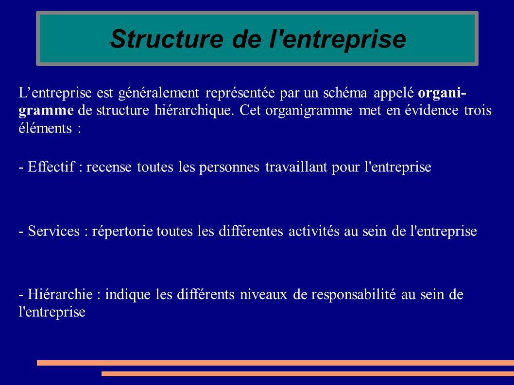 Structure de l entreprise