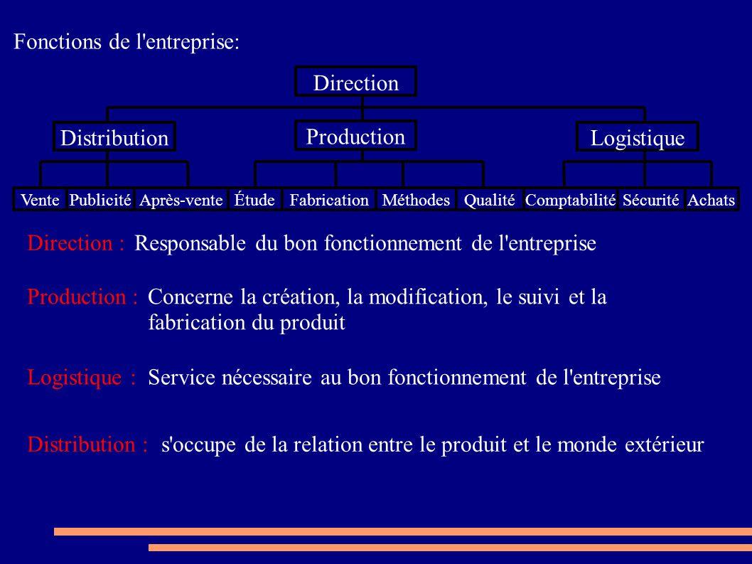 Fonctions de l entreprise: