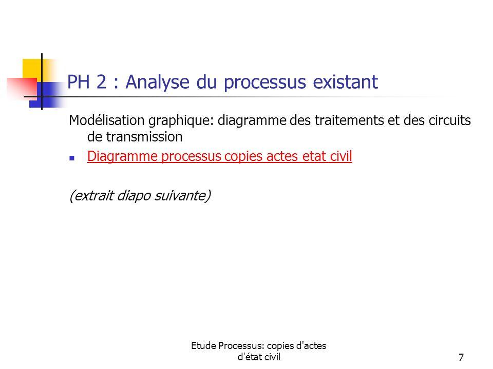 PH 2 : Analyse du processus existant