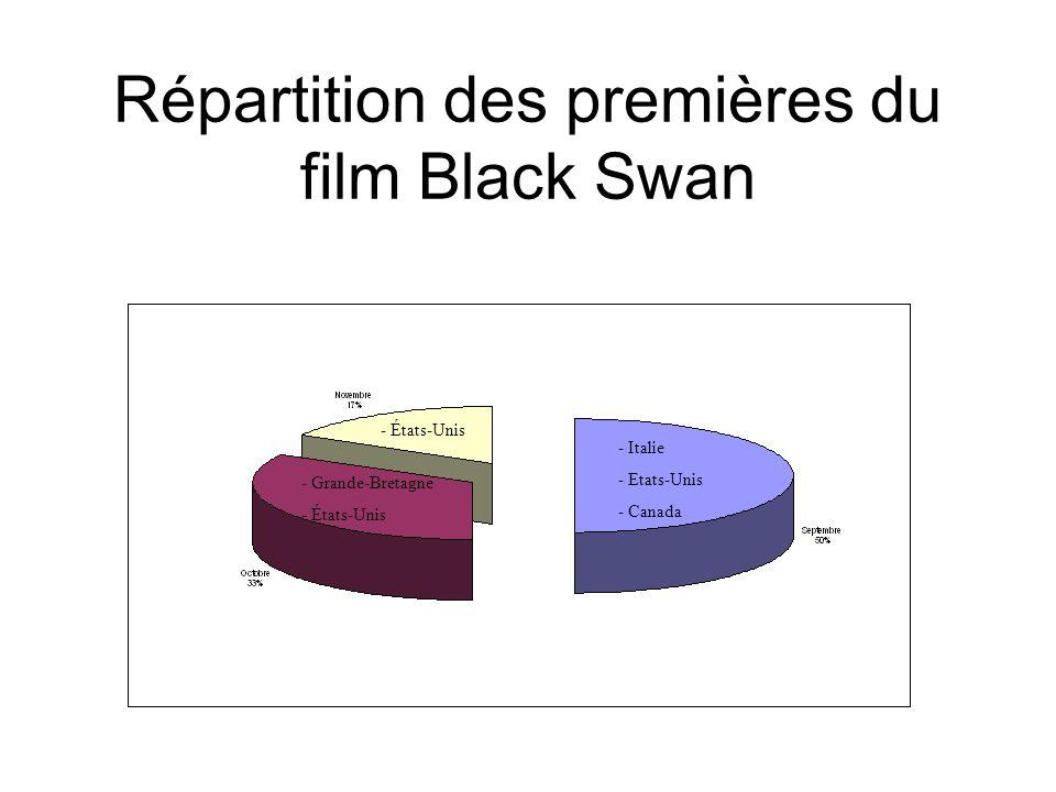 Répartition des premières du film Black Swan