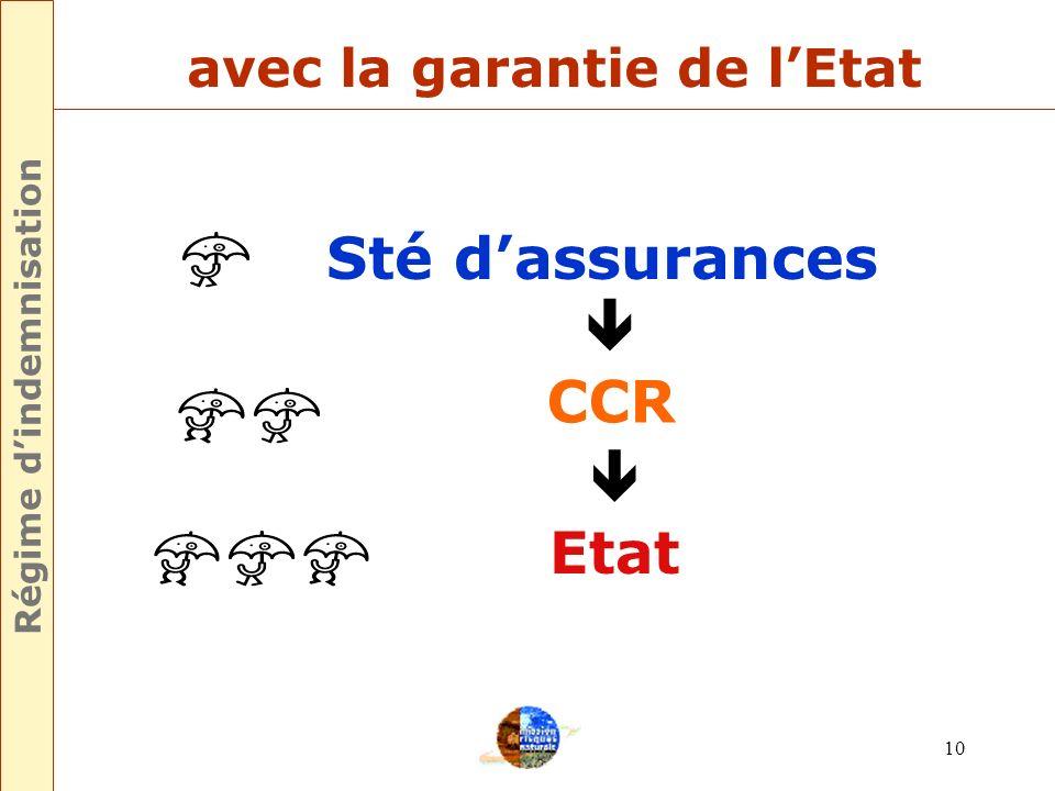 Régime d'indemnisation avec la garantie de l'Etat