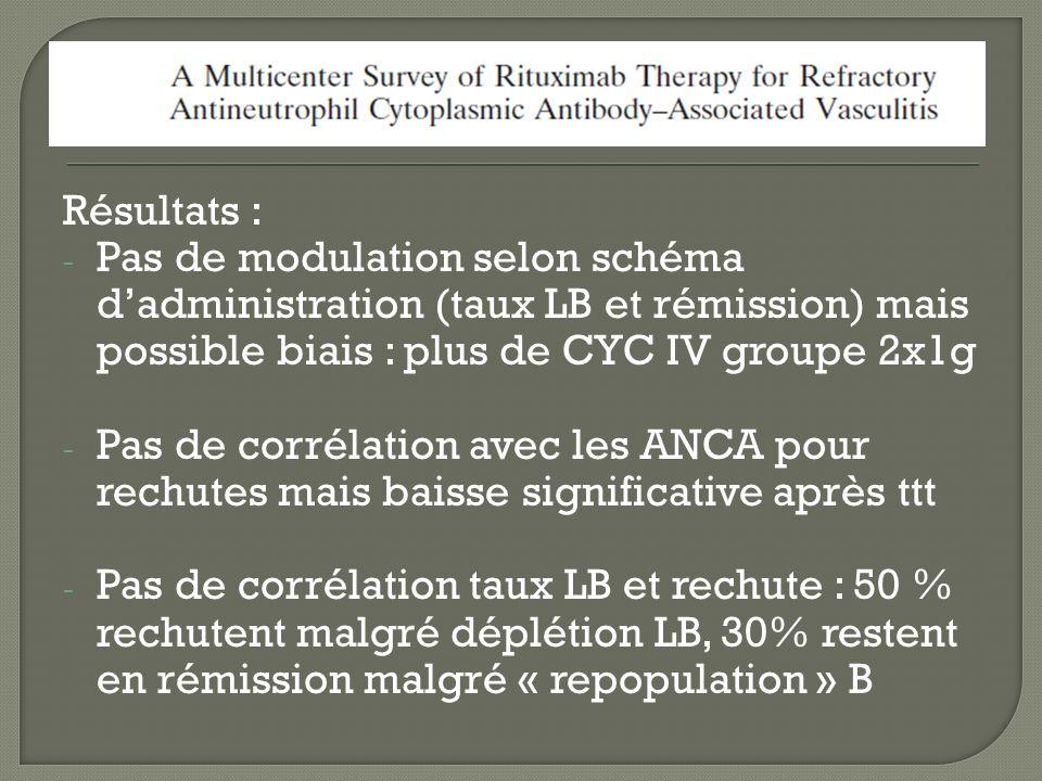 Résultats : Pas de modulation selon schéma d'administration (taux LB et rémission) mais possible biais : plus de CYC IV groupe 2x1g.