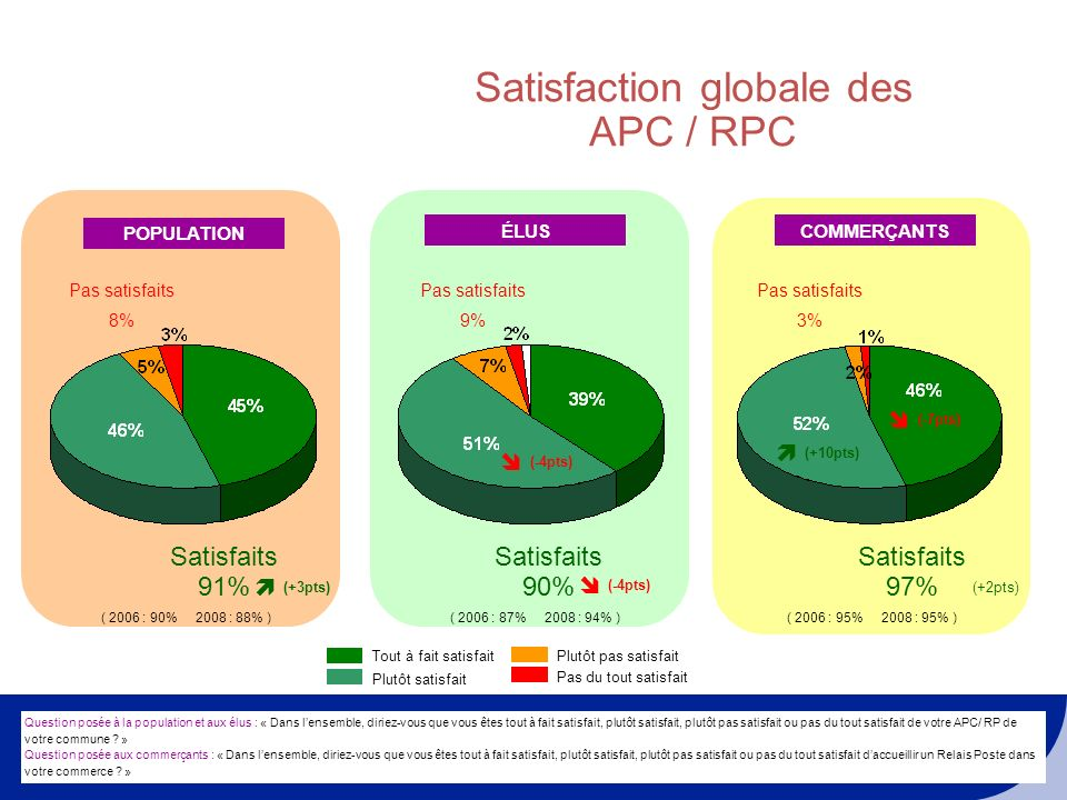 Satisfaction globale des APC / RPC