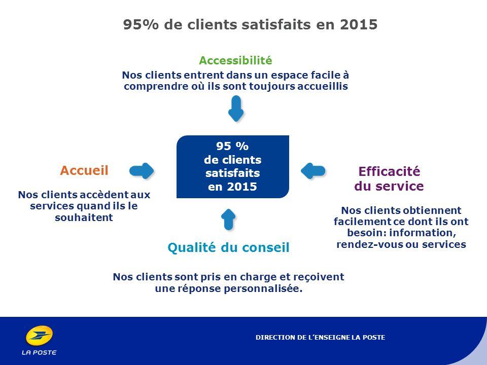 95% de clients satisfaits en 2015