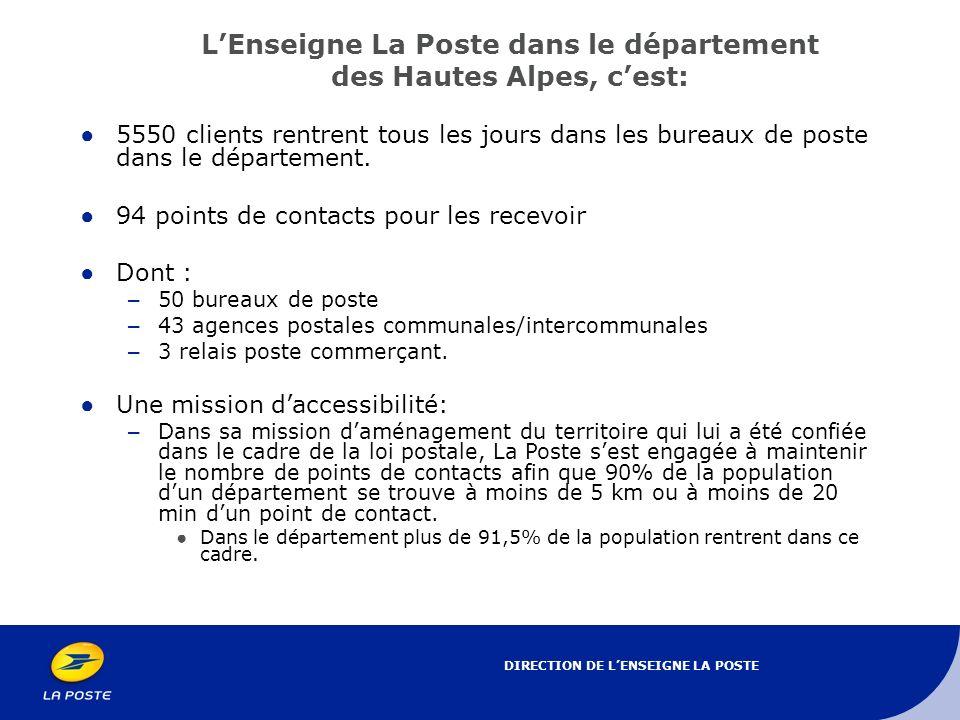 L'Enseigne La Poste dans le département des Hautes Alpes, c'est: