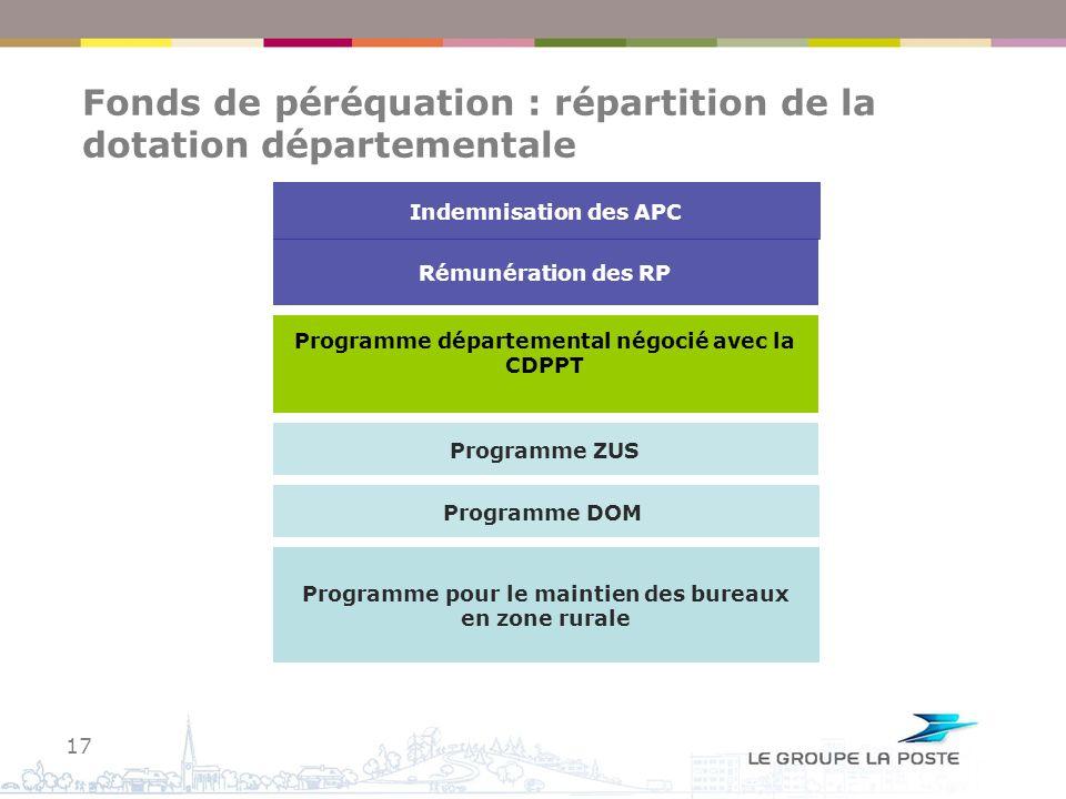 Fonds de péréquation : répartition de la dotation départementale