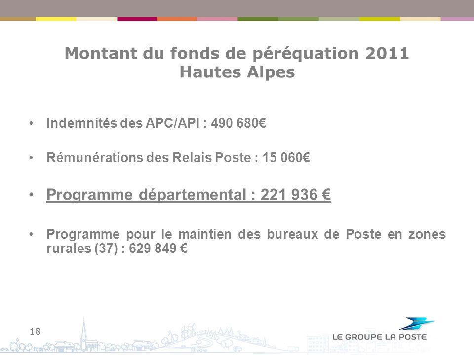 Montant du fonds de péréquation 2011 Hautes Alpes