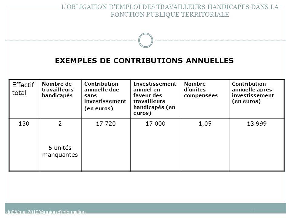 EXEMPLES DE CONTRIBUTIONS ANNUELLES