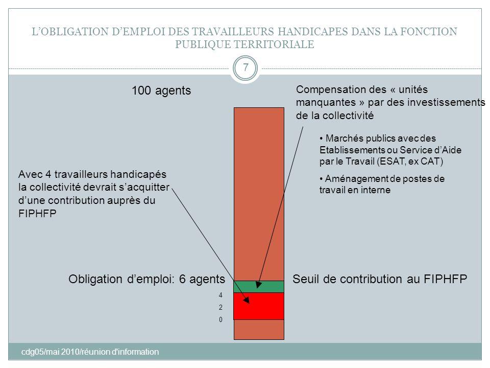 Obligation d'emploi: 6 agents Seuil de contribution au FIPHFP