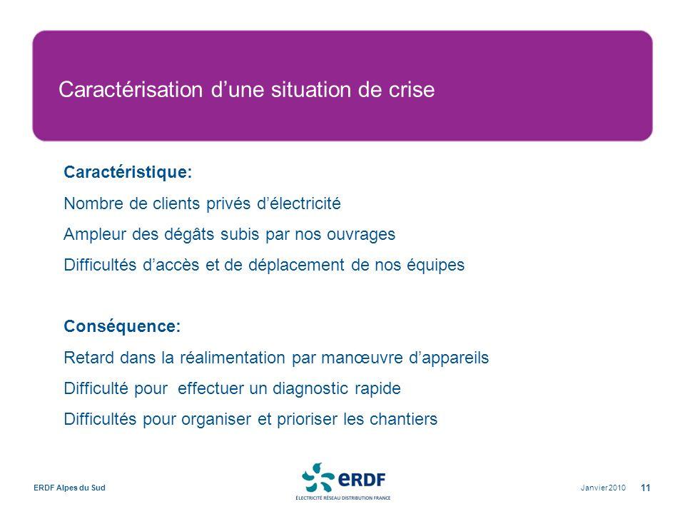 Caractérisation d'une situation de crise