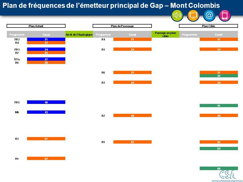 Plan de fréquences de l'émetteur principal de Gap – Mont Colombis