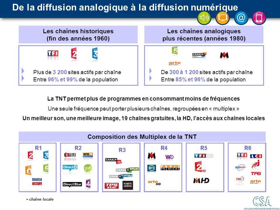 De la diffusion analogique à la diffusion numérique