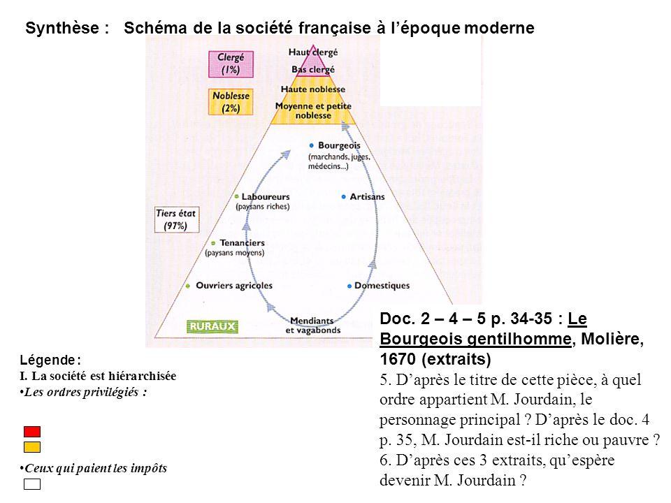 Synthèse : Schéma de la société française à l'époque moderne