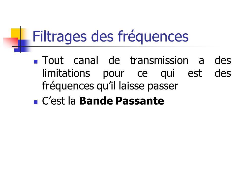 Filtrages des fréquences