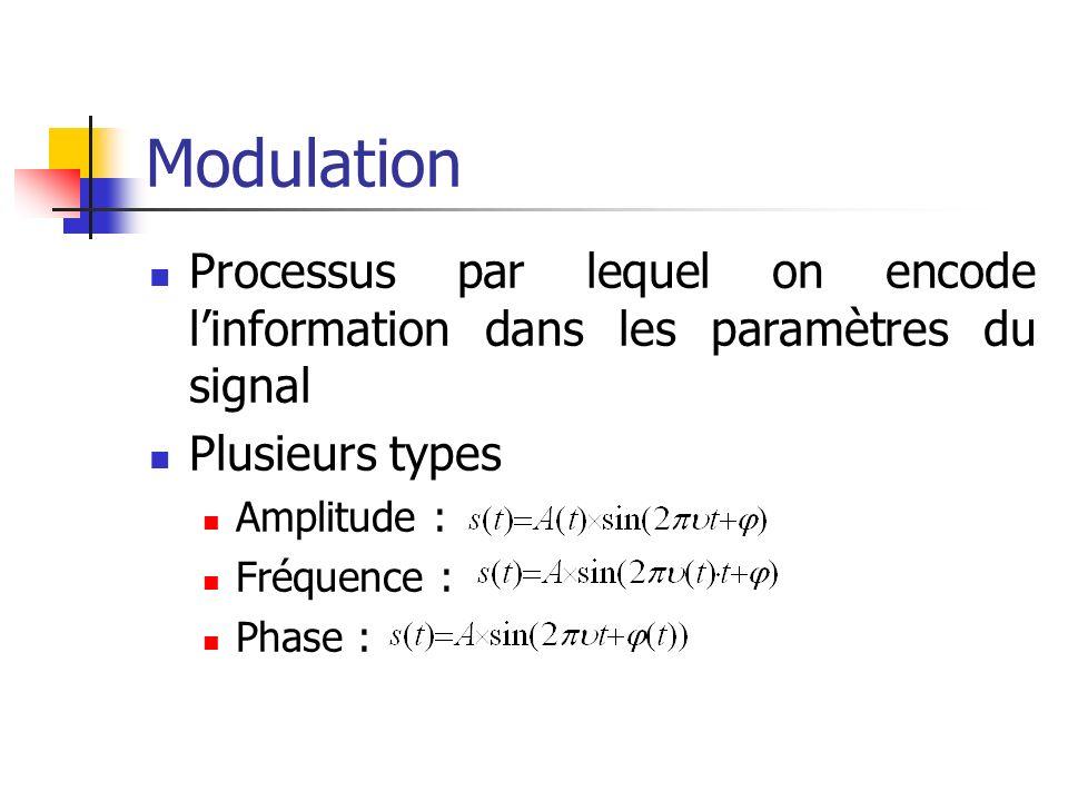 Modulation Processus par lequel on encode l'information dans les paramètres du signal. Plusieurs types.
