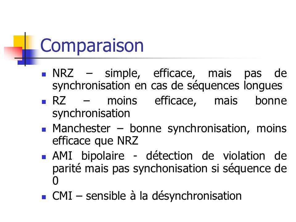 Comparaison NRZ – simple, efficace, mais pas de synchronisation en cas de séquences longues. RZ – moins efficace, mais bonne synchronisation.