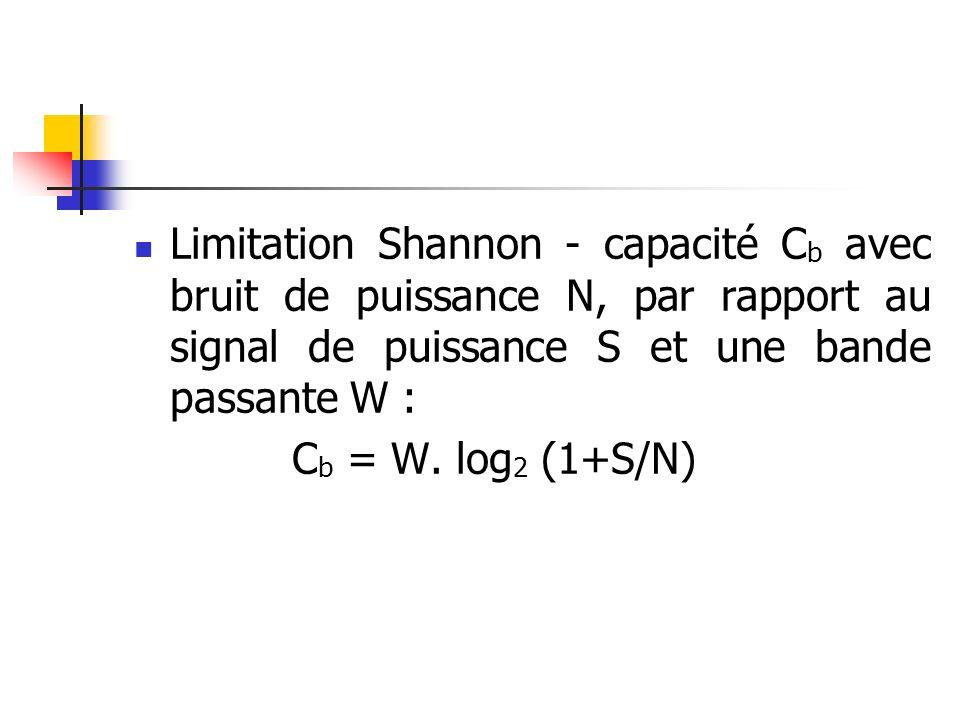 Limitation Shannon - capacité Cb avec bruit de puissance N, par rapport au signal de puissance S et une bande passante W :