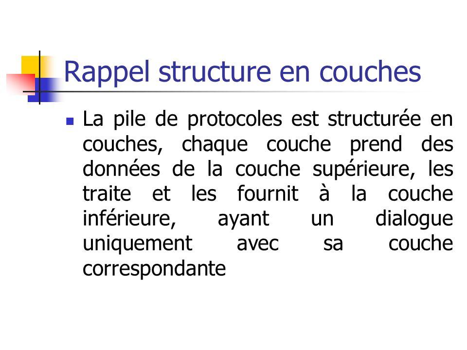 Rappel structure en couches