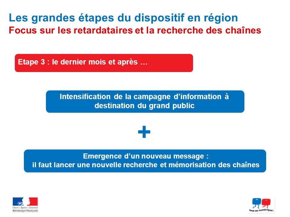 Les grandes étapes du dispositif en région Focus sur les retardataires et la recherche des chaînes