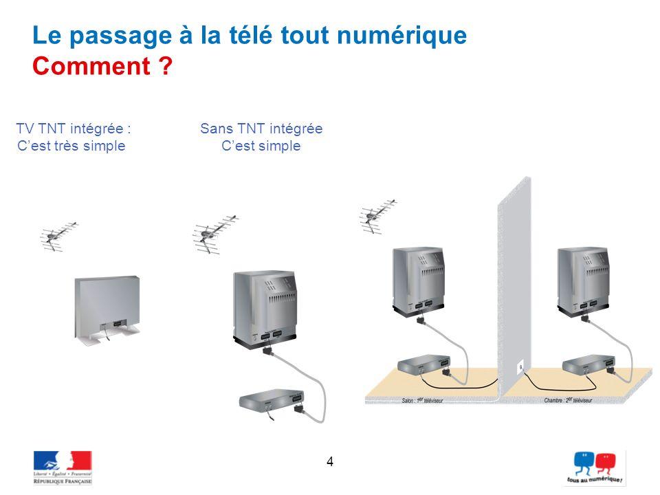 TV TNT intégrée : C'est très simple