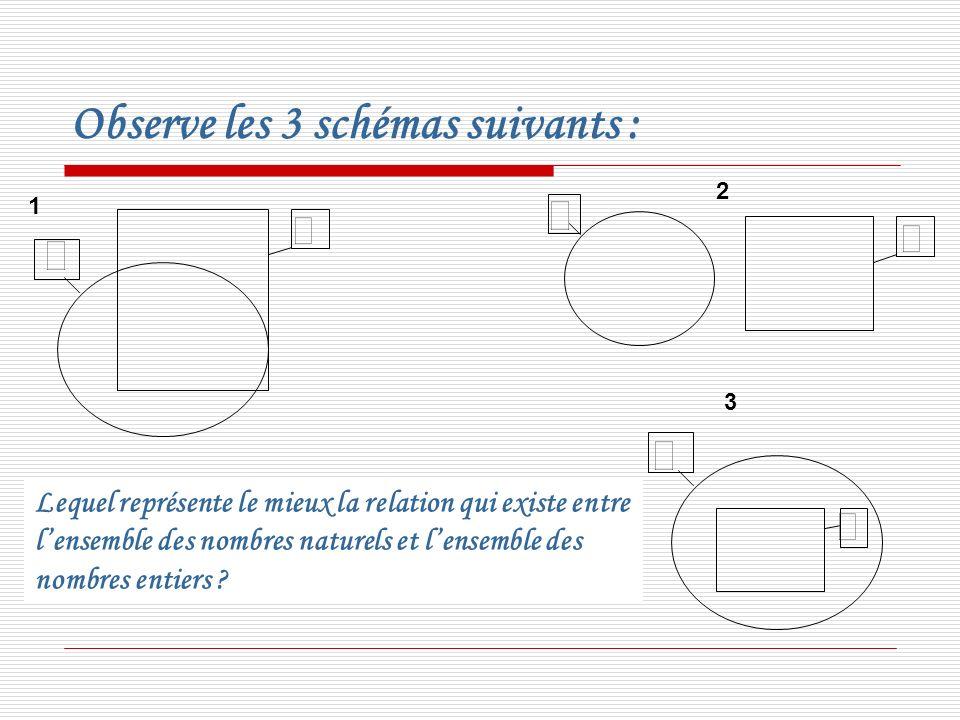 Observe les 3 schémas suivants :