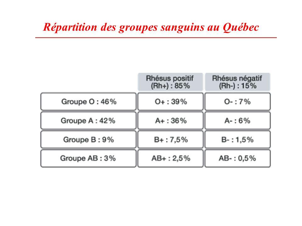 Répartition des groupes sanguins au Québec