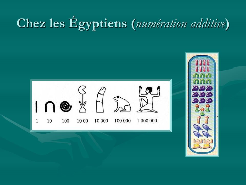 Chez les Égyptiens (numération additive)