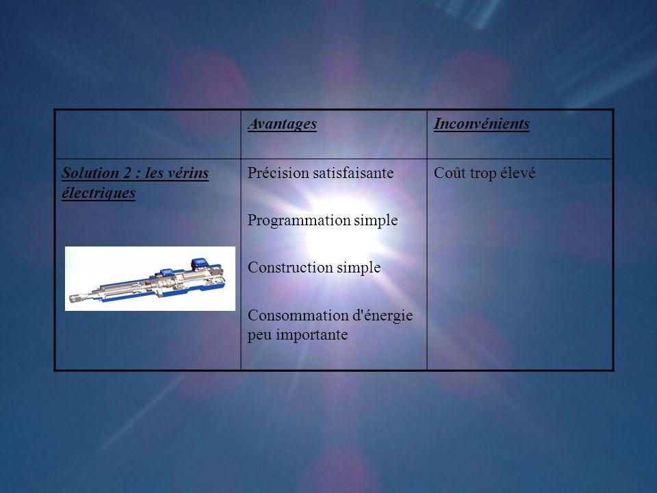 Avantages Inconvénients. Solution 2 : les vérins électriques. Précision satisfaisante. Programmation simple.