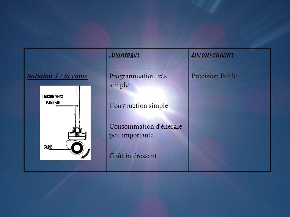 Avantages Inconvénients. Solution 4 : la came. Programmation très simple. Construction simple. Consommation d énergie peu importante.
