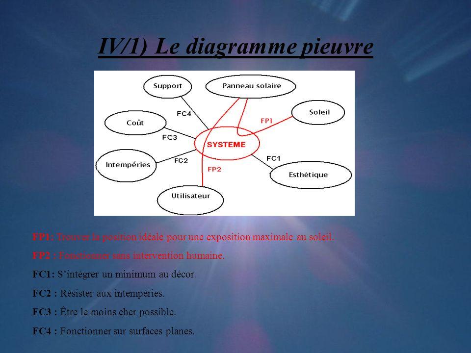 IV/1) Le diagramme pieuvre