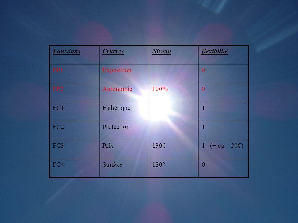 Fonctions Critères. Niveau. flexibilité. FP1. Exposition. FP2. Autonomie. 100% FC1. Esthétique.