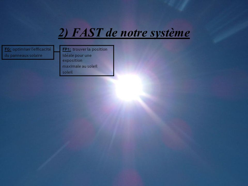 2) FAST de notre système FG: optimiser l efficacité