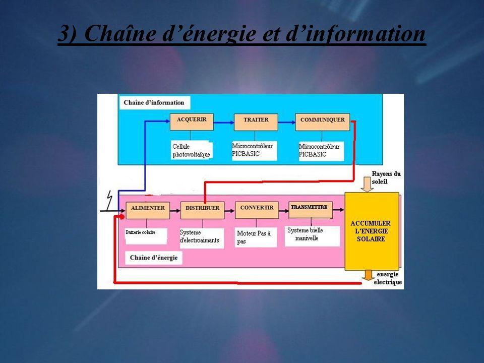 3) Chaîne d'énergie et d'information