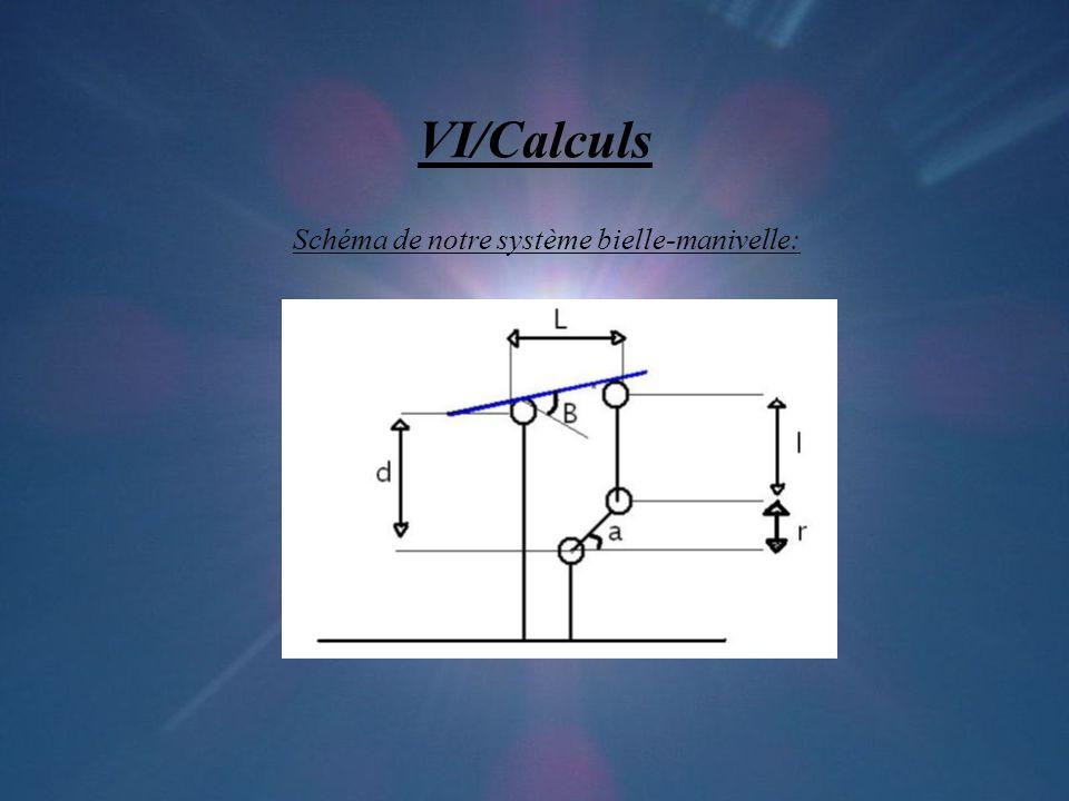 VI/Calculs Schéma de notre système bielle-manivelle: