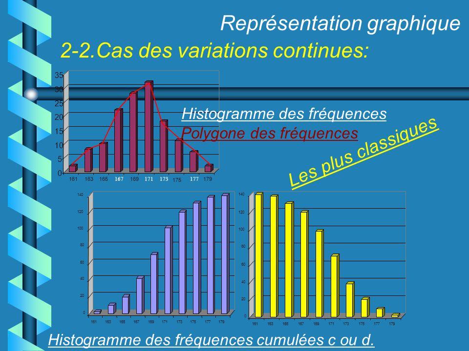 Représentation graphique 2-2.Cas des variations continues: