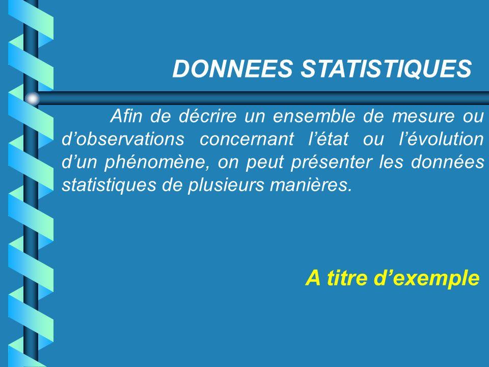 DONNEES STATISTIQUES A titre d'exemple