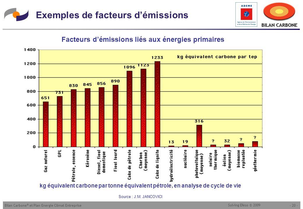 Exemples de facteurs d'émissions