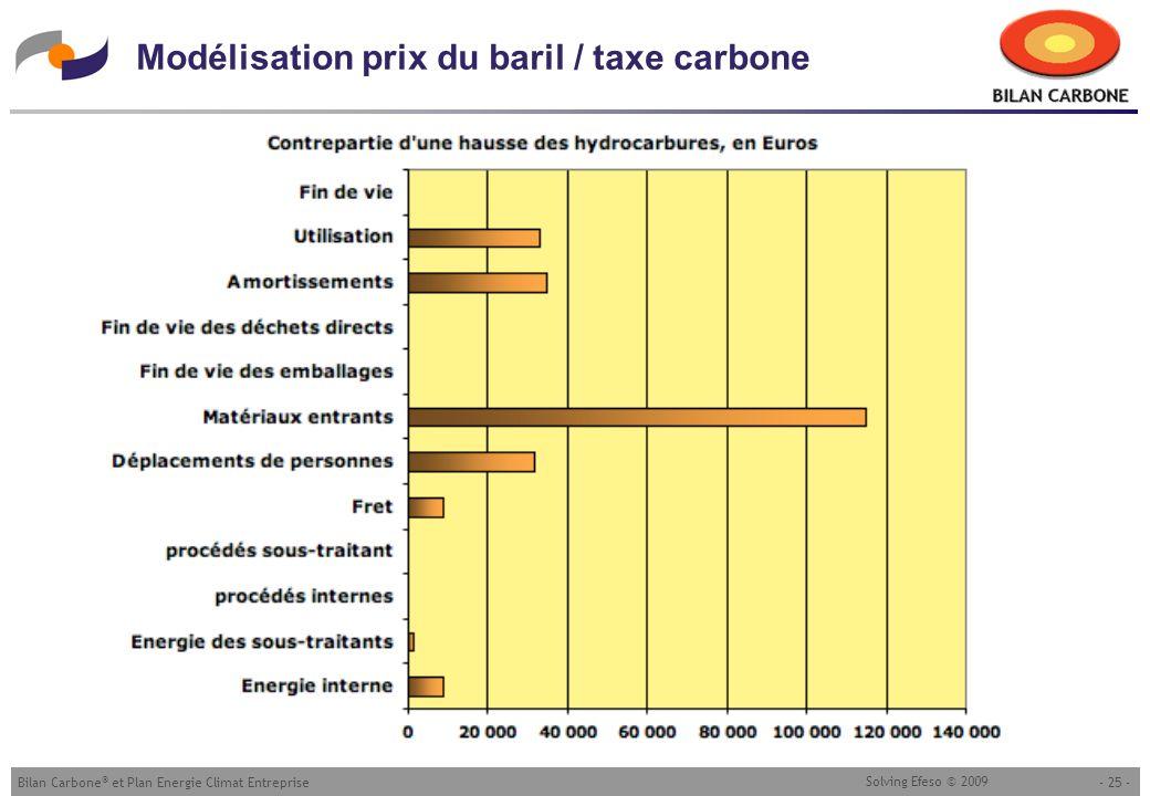 Modélisation prix du baril / taxe carbone