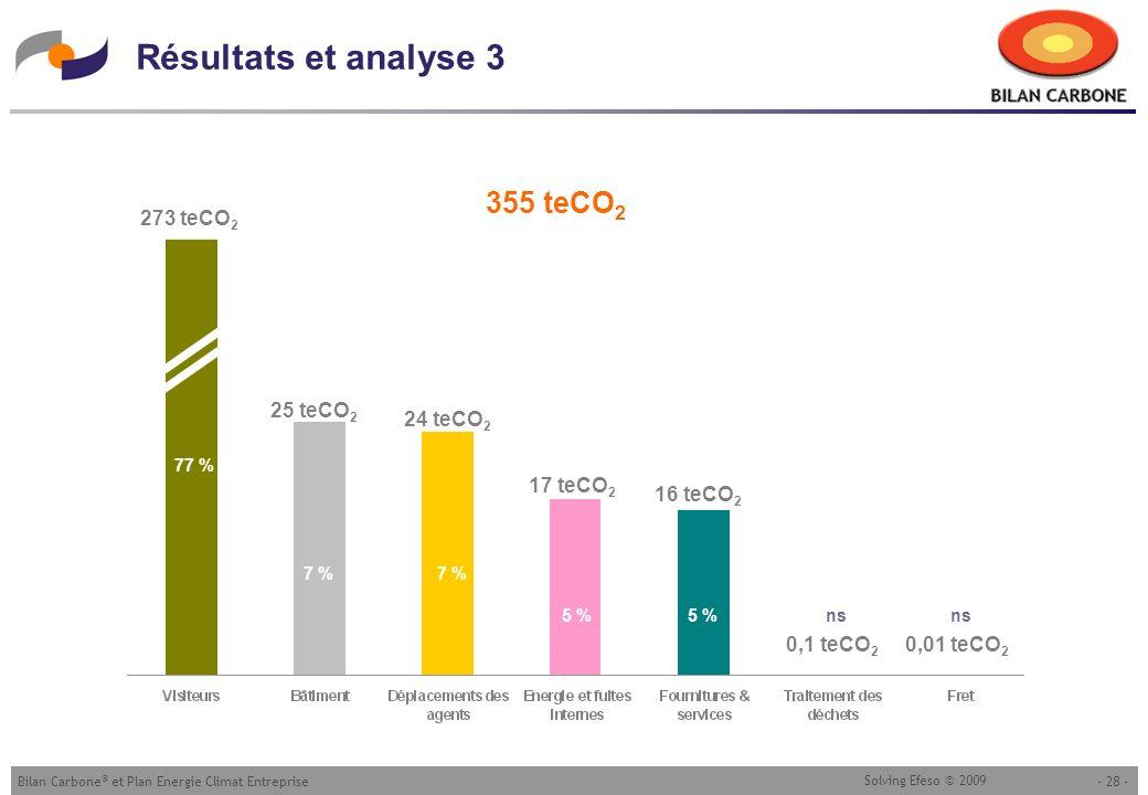 Résultats et analyse 3 355 teCO2 273 teCO2 25 teCO2 24 teCO2 17 teCO2