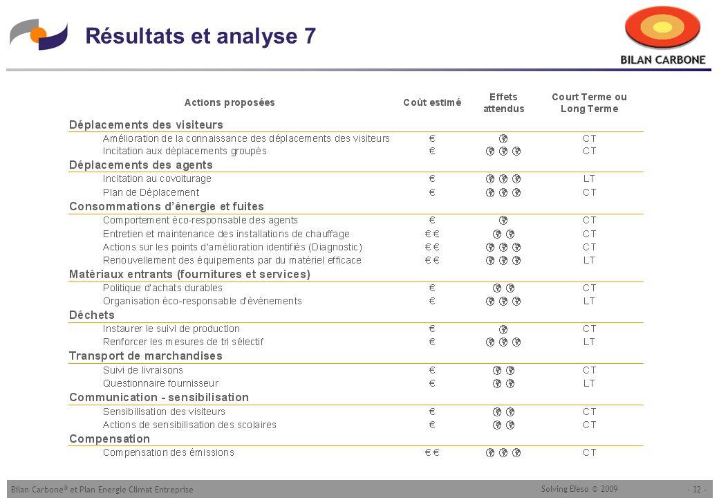 26/03/2017 Résultats et analyse 7