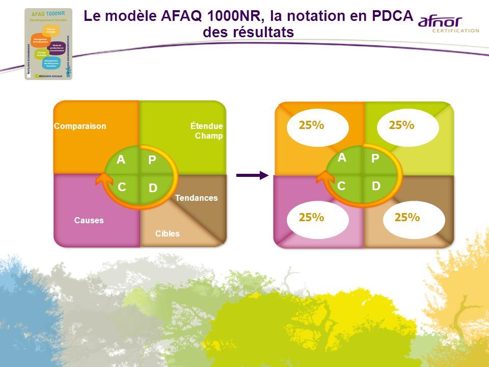 Le modèle AFAQ 1000NR, la notation en PDCA des résultats