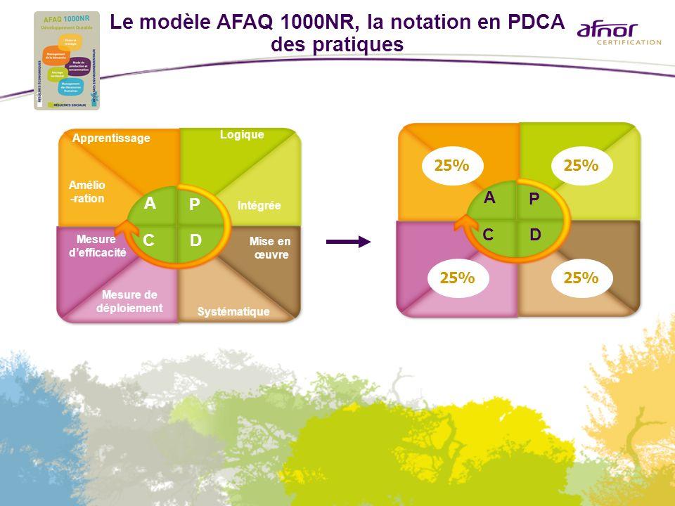 Le modèle AFAQ 1000NR, la notation en PDCA des pratiques