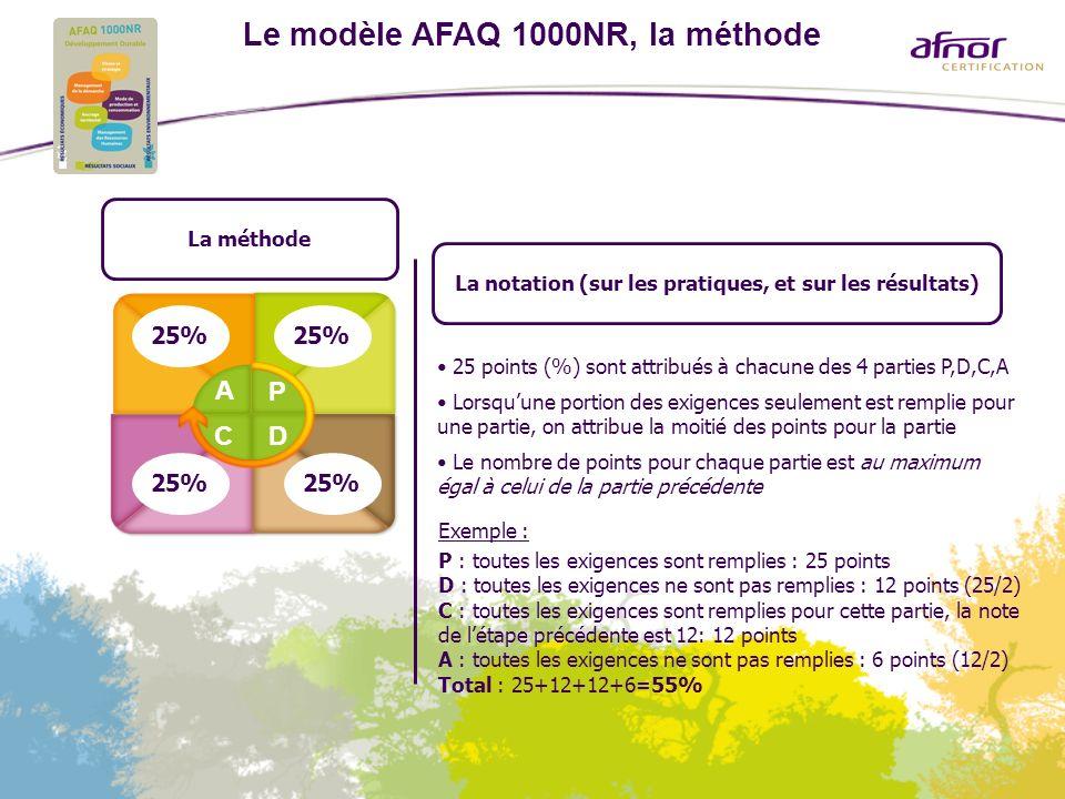 Le modèle AFAQ 1000NR, la méthode