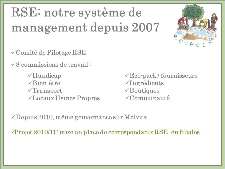 RSE: notre système de management depuis 2007