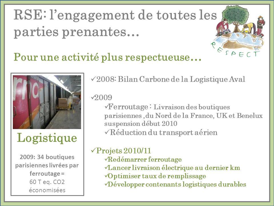 2009: 34 boutiques parisiennes livrées par ferroutage =