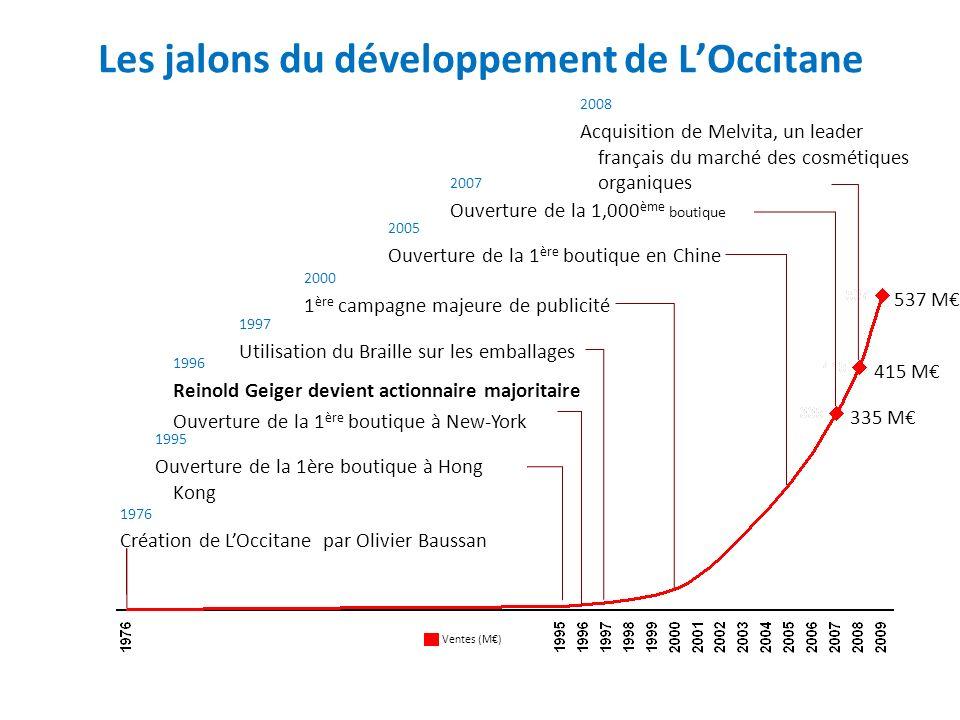 Les jalons du développement de L'Occitane